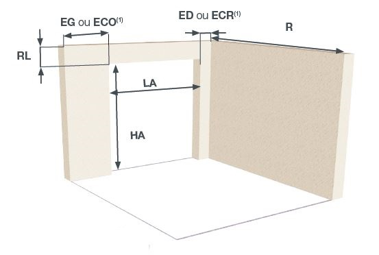 Dimensions de porte à déplacement latéral